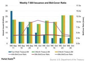 uploads/2015/11/Weekly-T-Bill-Issuance-and-Bid-Cover-Ratio-2015-11-021.jpg