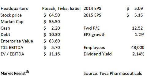 uploads/2015/04/MYL-TEVA-TEVA-basics.png