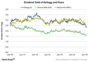 uploads///Dividend Yield of Kellogg and Peers