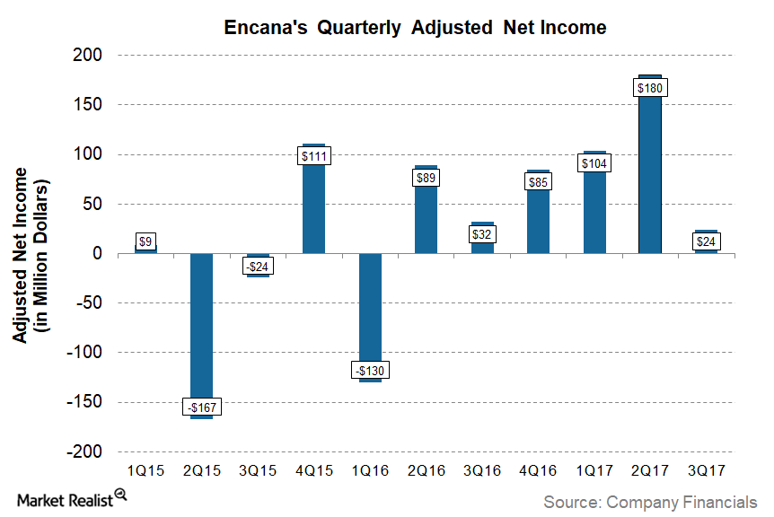 uploads///ECA Q Net Income