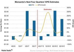 uploads/2017/09/Monsantos-Next-Four-Quarters-EPS-Estimates-2017-09-22-1.jpg