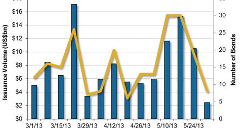 uploads/2013/06/US-High-Yield-Bond-Market-Issuance-2013-06-04.jpg