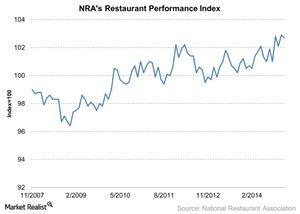 uploads/2015/03/NRAs-Restaurant-Performance-Index-2015-03-251.jpg