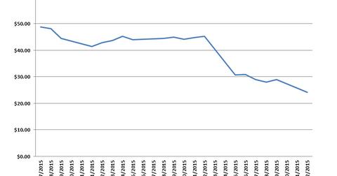 uploads/2015/06/CI-ANTM-downside.png