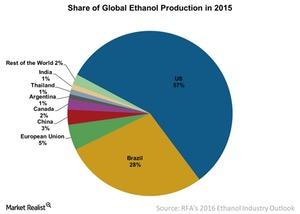 uploads///Share of Global Ethanol Production in