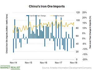 uploads/2018/12/China-iron-ore-imports-1.png