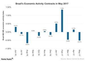 uploads///Brazils Economic Activity Contracts in May