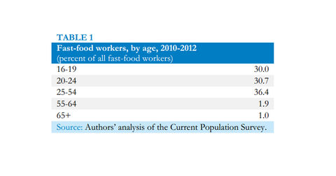 uploads///Fast Food Worker Demographics