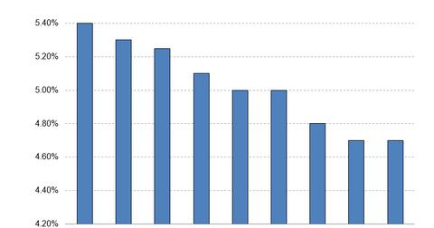 uploads/2016/05/Fed-2016-Unemployment-Forecast.png