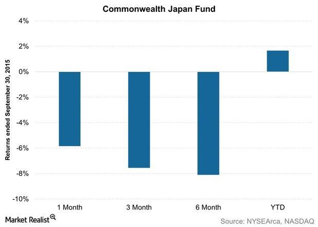 uploads///Commonwealth Japan Fund