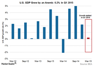 uploads/2015/04/Anemic-GDP-growth31.png