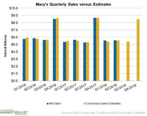 uploads/2018/09/M-Sales-Chart-3-1.png