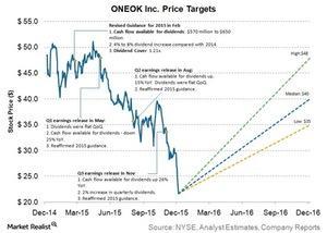 uploads///oneok inc price targets