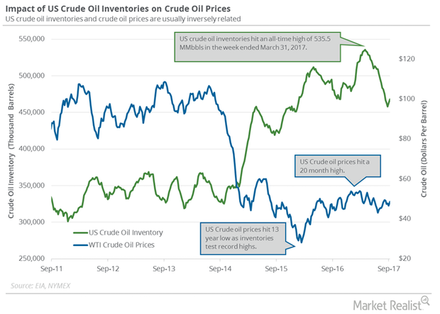 uploads///crude oil and inventories