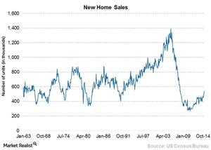 uploads/2015/03/Chart-4-New-home-sales1.jpg