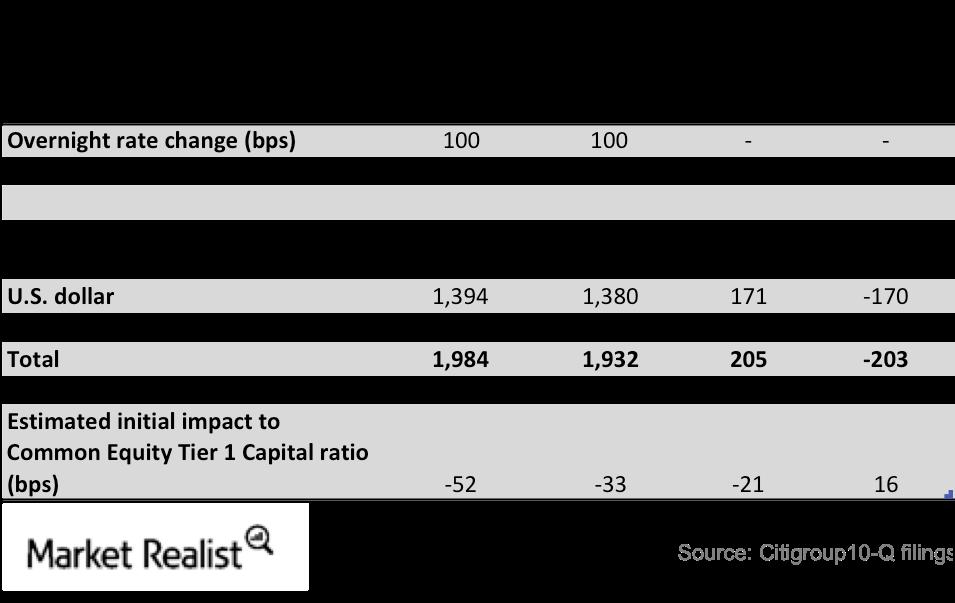 uploads///Citi interest rate sensitivity