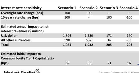 uploads/2016/11/Citi-interest-rate-sensitivity-1.png