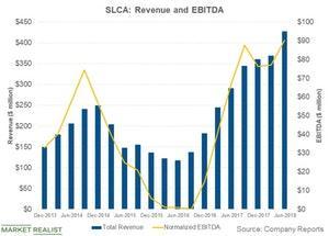 uploads/2018/09/slca-revenue-and-ebitda-1.jpg