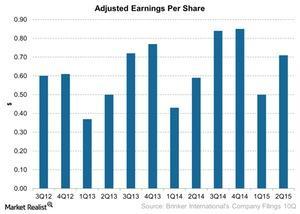 uploads/2015/02/Adjusted-Earnings-Per-Share-2015-02-031.jpg