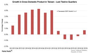 uploads///Taiwan GDP