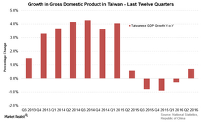 uploads/2016/08/Taiwan-GDP-1.png