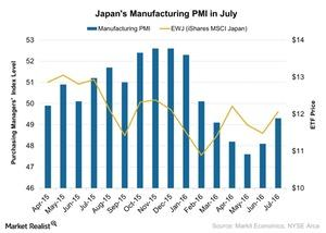 uploads///Japans Manufacturing PMI in July