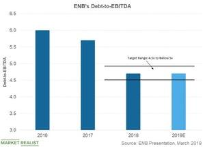 uploads/2019/04/enbs-debt-to-ebitda-1.jpg