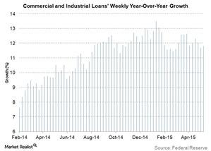 uploads/2015/05/commercial-and-industrial-loans-weekly-yoy-growth31.jpg