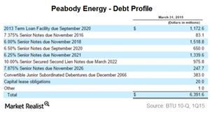 uploads///Part  btu debt
