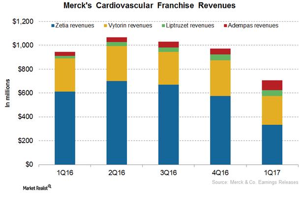 uploads///Cardiovascular Franchise revenues