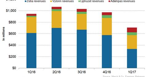 uploads/2017/07/Cardiovascular-Franchise-revenues-1.png