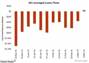 uploads/2016/03/US-Leveraged-Loans-Flows-2016-03-161.jpg