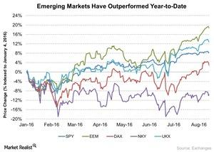 uploads///Emerging Markets Have Outperformed Year to Date