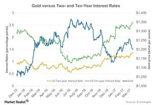 uploads/2017/03/Gold-versus-Two-and-Ten-Year-Interest-Rates-2017-03-14-1-1-1-1-1-1.jpg