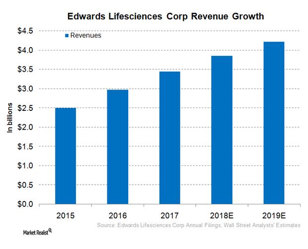 uploads///EW revenue