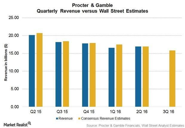 uploads///Q Pre Sales earnings