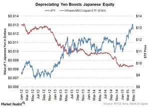 uploads///depreciating yen