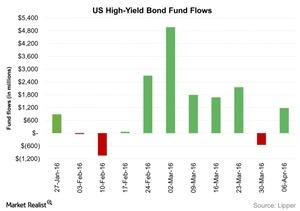 uploads/2016/04/US-High-Yield-Bond-Fund-Flows-2016-04-131.jpg