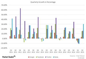 uploads///Quarterly Growth Of Market Leaders