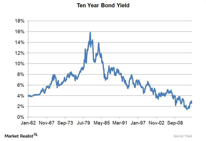 uploads/// year bond yield historical