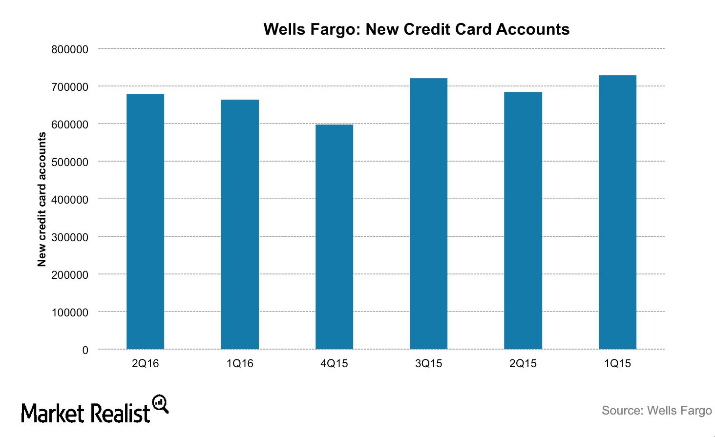 uploads///WFC credit card accounts