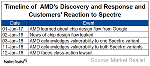 uploads/2018/01/A4_Semiconductors_AMD_timeline-of-Spectre-discovery-reaction-1.png