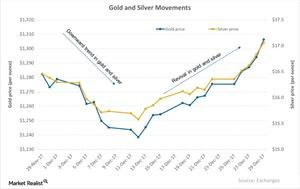 uploads/2018/01/Gold-and-Silver-Movements-2018-01-02-1.jpg