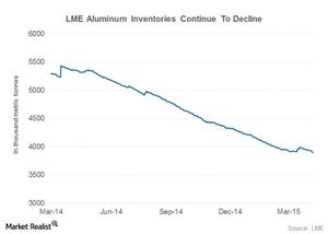 uploads/2015/04/aluminum-inventories1.png