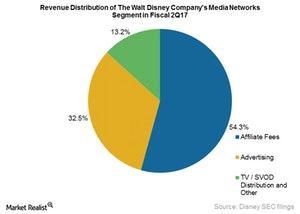 uploads///DIS Media Networks segment revs distri