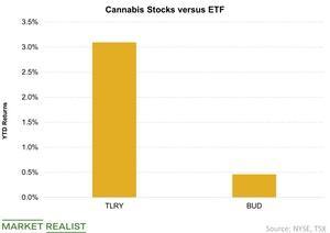 uploads/2019/01/Cannabis-Stocks-versus-ETF-2019-01-24-1.jpg