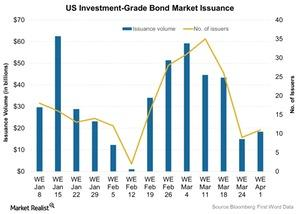 uploads///US Investment Grade Bond Market Issuance