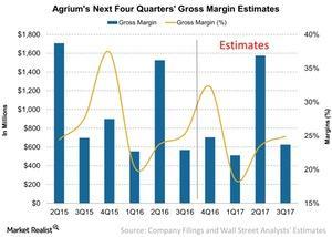 uploads/2016/12/Agriums-Next-Four-Quarters-Gross-Margin-Estimates-2016-12-13-1.jpg