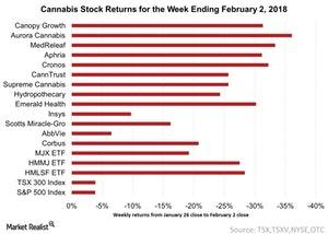 uploads///Cannabis Stock Returns For the week Ending February