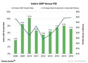 uploads///Indias GDP Versus FDI